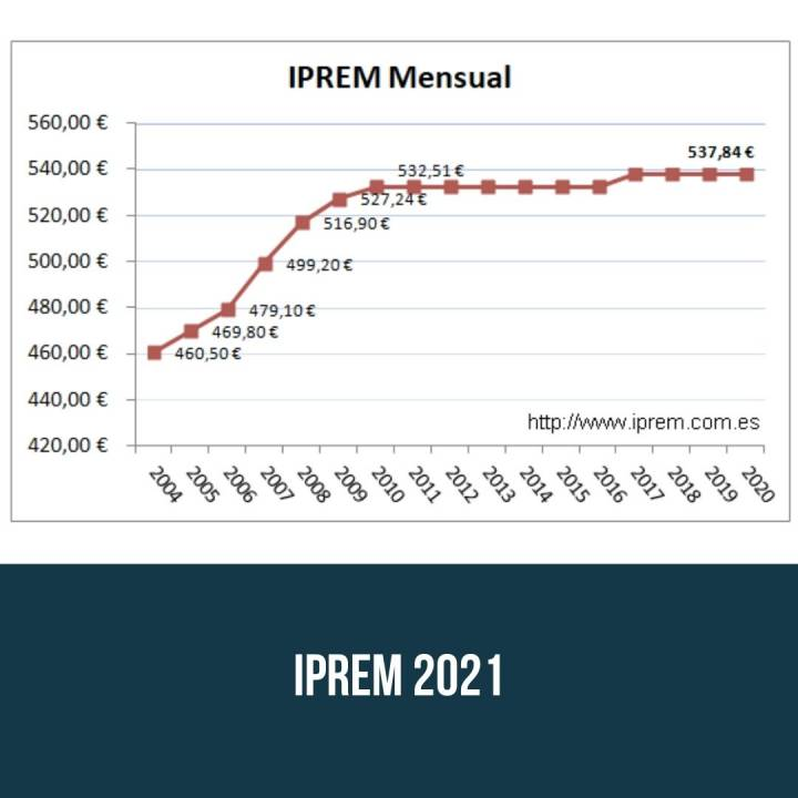 IPREM 2021